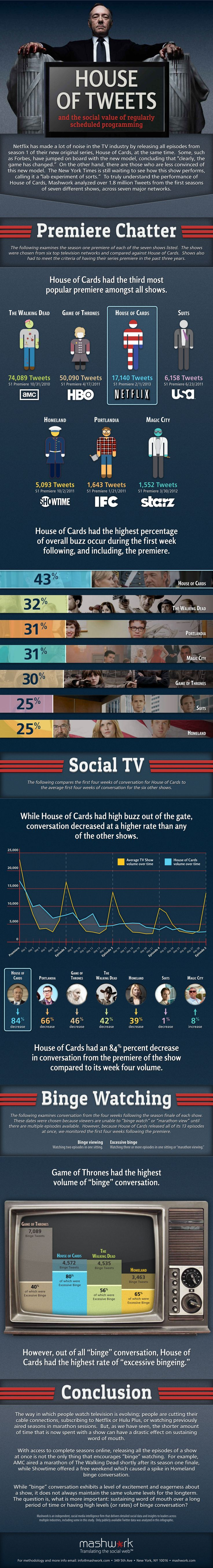 Is Netflix Hurting Television Buzz?