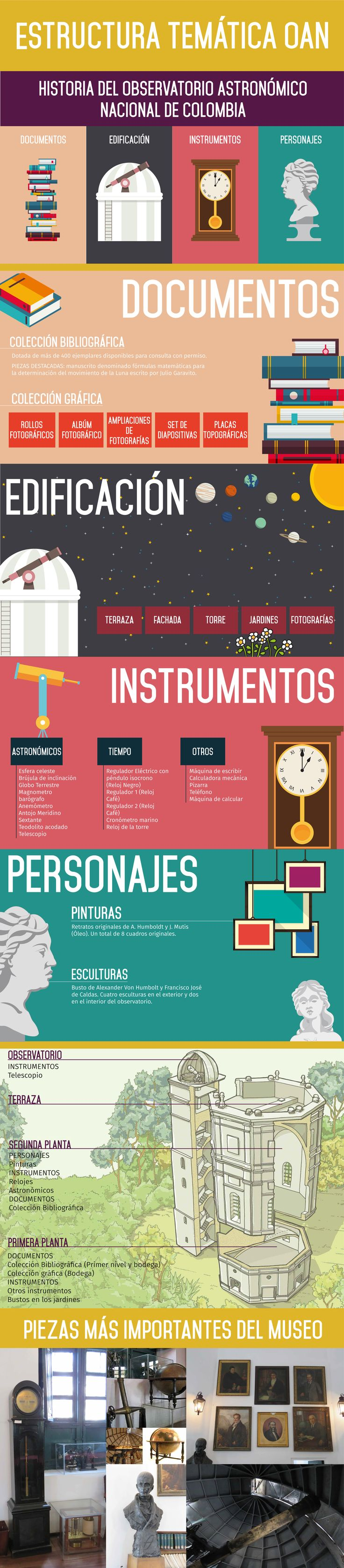 Infografía sobre la Estructura temática del Observatorio Astronómico Nacional de Colombia. Infographic Design.