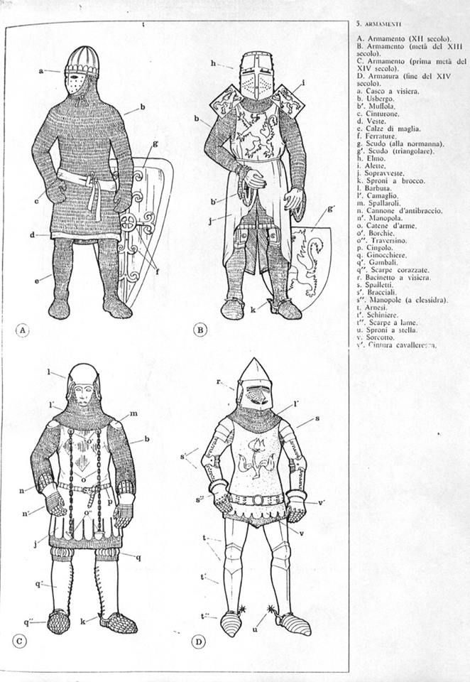 Ages Knights Armor Labeled