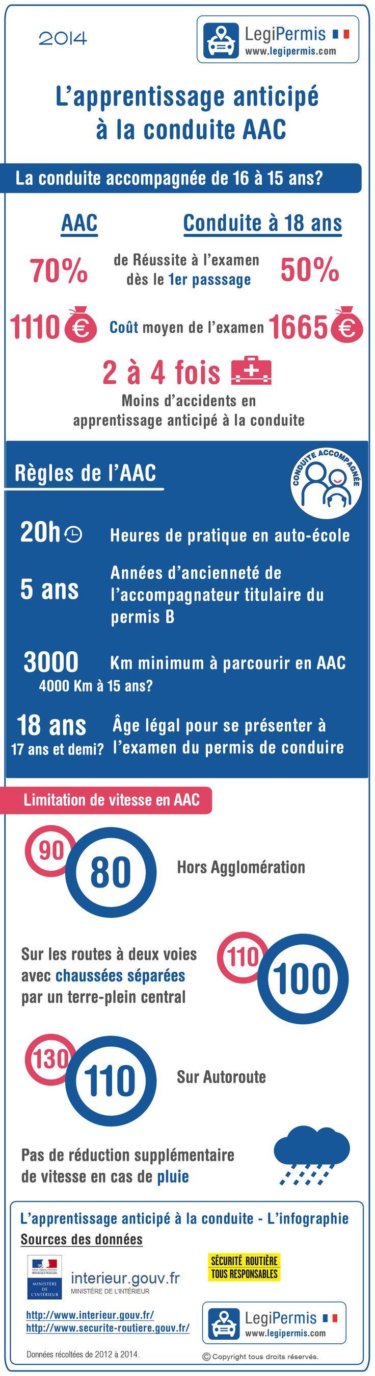 La réforme de la conduite accompagnée en infographie. www.legipermis.com
