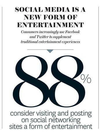 THR's Social Media poll: How Facebook and twitter impact the entertainment industry