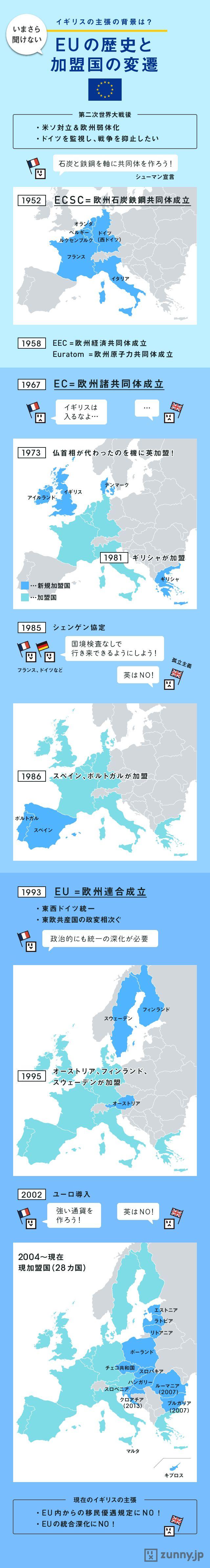 「離脱派」の主張は? EU成立とイギリスの歴史 | ZUNNY インフォグラフィック・ニュース