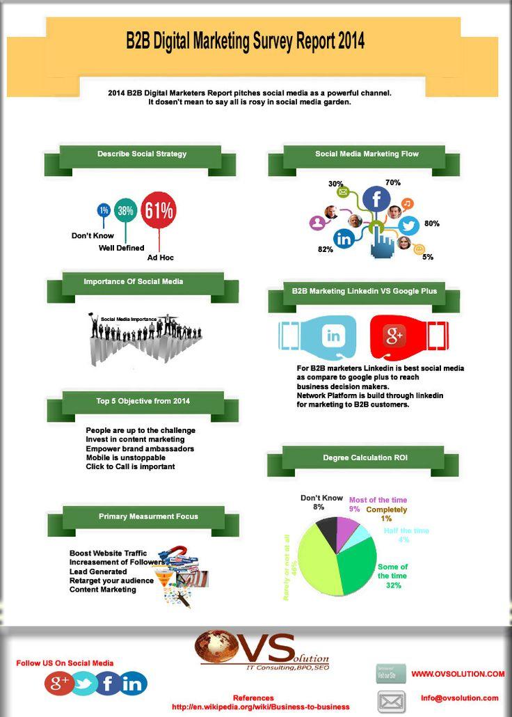 B2B Digital Marketing Survey Report 2014