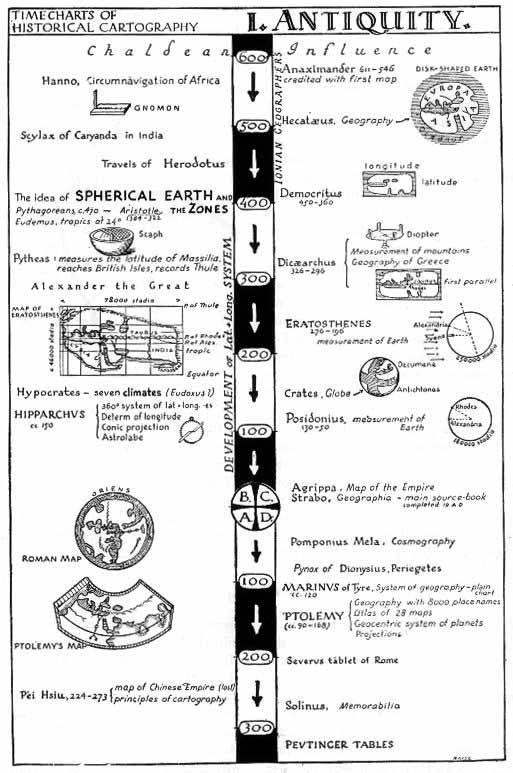Time Chart of Ancient Cartography, by E. Raisz, General Cartography