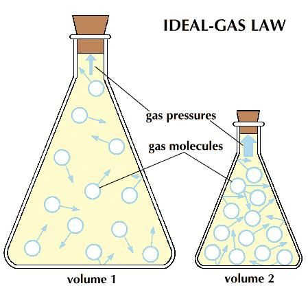 an analysis of chemistry independent study of gas laws Chemistry is the science of change by studying the —continues chemistry fundamental properties of substances and the many transfor-mations they undergo, the chemist finds solutions to scientific.