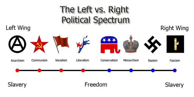 political spectrum | political+spectrum.jpg