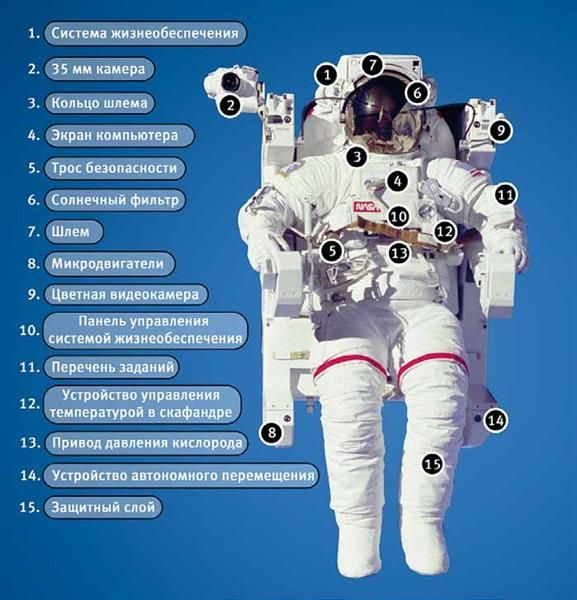 Стоимость костюма американского астронавта