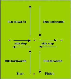 Soccer agility exercises - super shuttle