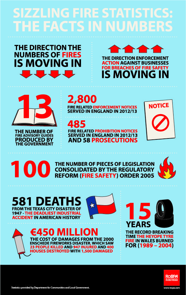 Best Safety Infographics Images On   Infographics