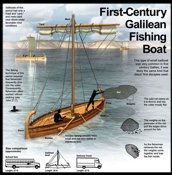 First century fishing boat google search catechesis for Fish in the bible
