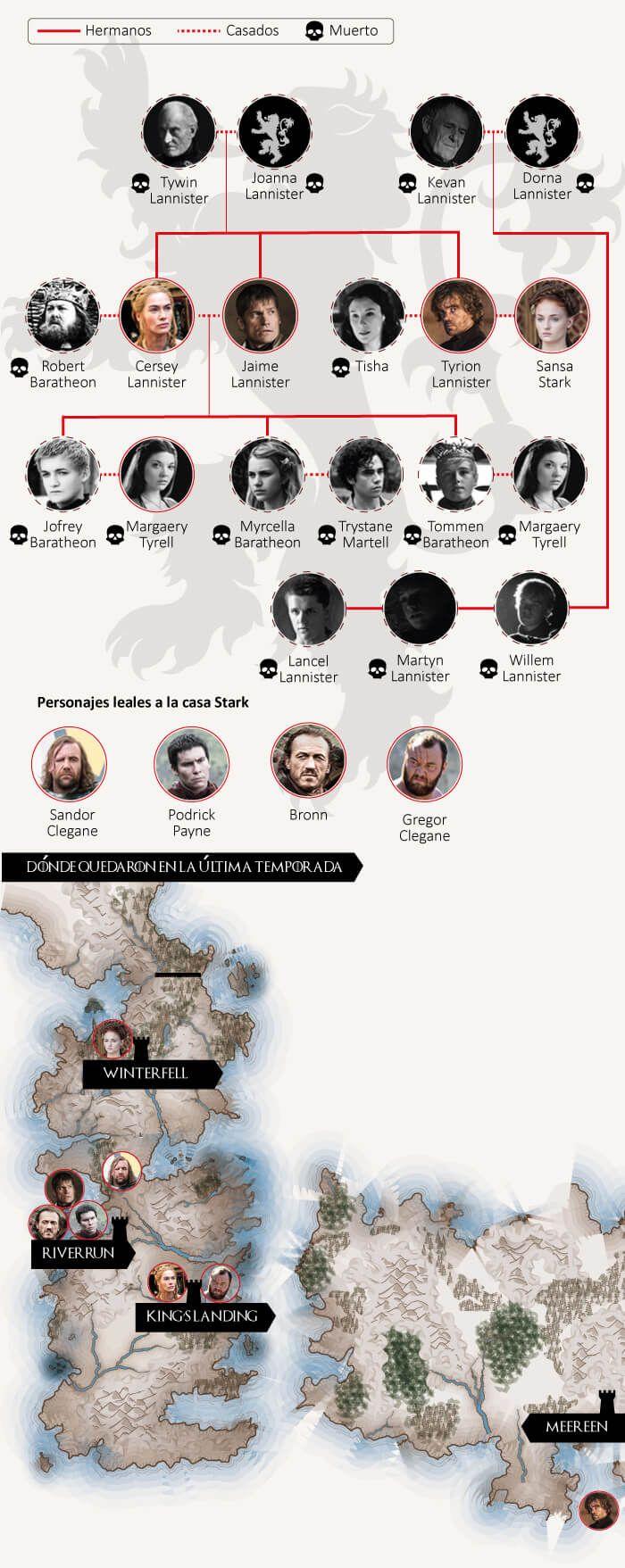 Casa Lannister: lema, significado y escudo de la familia Lannister