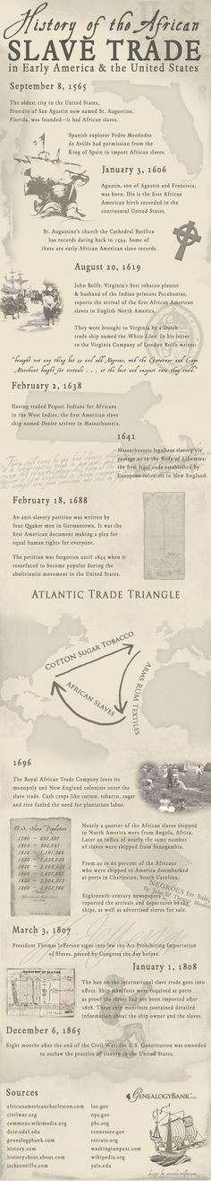 """An Infographic illustrating the African slave trade in American history. Read more on the GenealogyBank blog: """"African American Slave Trade: Ships  Records for Genealogy."""" http://blog.genealogybank.com/african-american-slave-trade-ships-records-for-genealogy.html"""