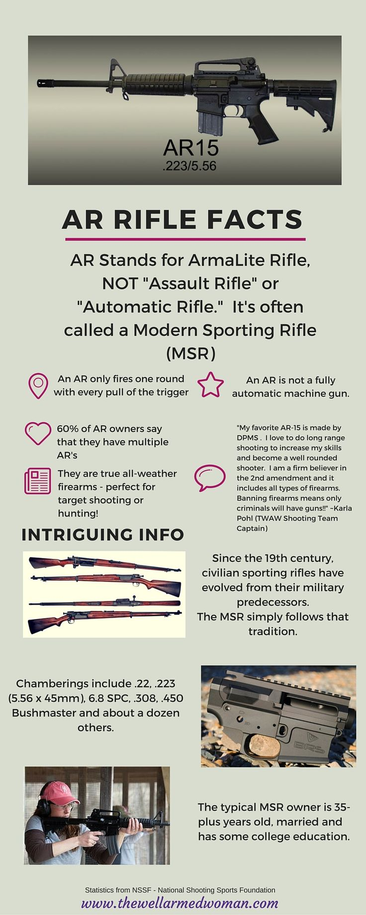 AR Rifle Facts and Statistics! @nssf provided info.