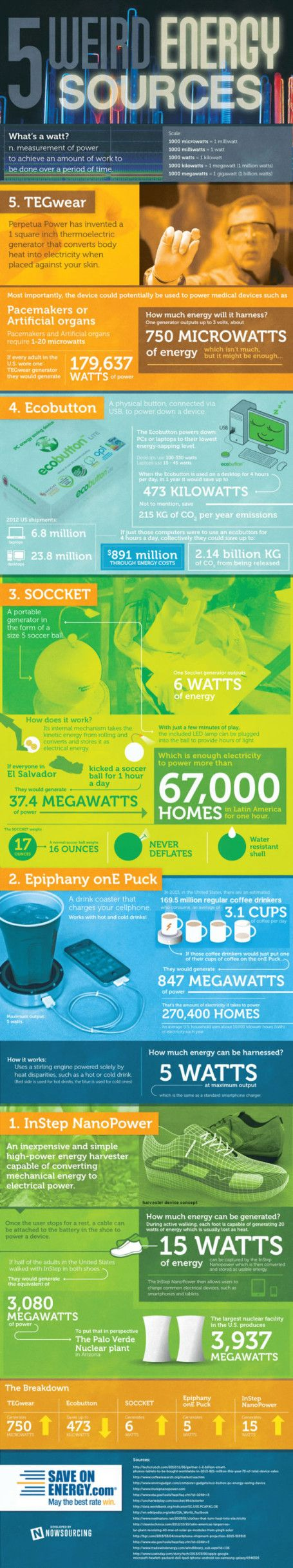 1000 Ideas About Save Energy On Pinterest Save The