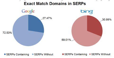 Cara memilih Nama Domain sesuai dengan SEO