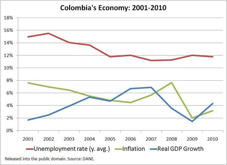 diagrams colombian economy - Cerca con Google