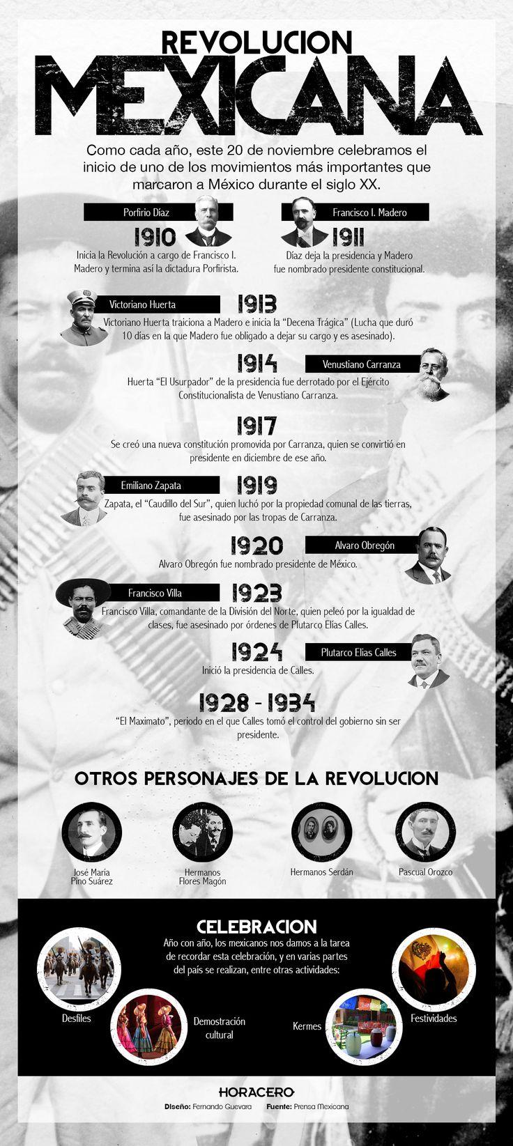 La siguiente infografía se realizó para conmemorar el aniversario de la Revolución Mexicana celebrado el 20 de Noviembre