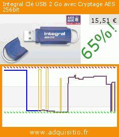 Integral Clé USB 2 Go avec Cryptage AES 256bit (Appareils électroniques). Réduction de 65%! Prix actuel 15,51 €, l'ancien prix était de 44,00 €. http://www.adquisitio.fr/integral/cl%C3%A9-usb-2-go-avec