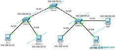 CCNA Tutorials: Configure Vlan and VTP in switches on Cisco Packet...