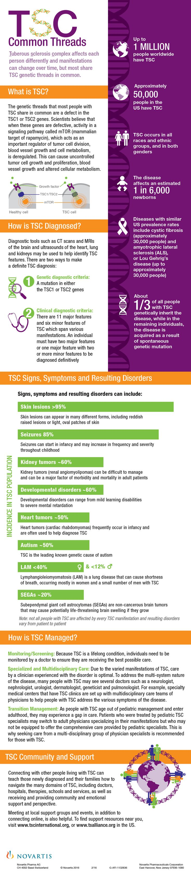 48 best Rare Diseases images on Pinterest