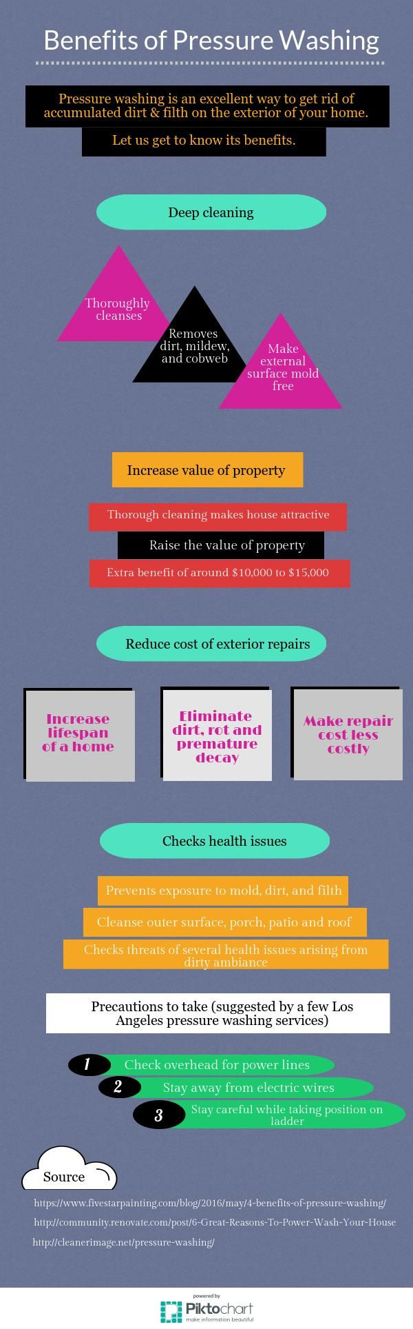 Benefits of Pressure Washing  https://magic.piktochart.com/output/22215383-benefits-of-pressure-washing
