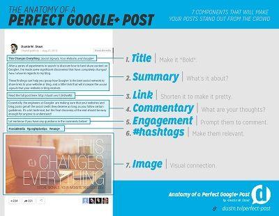 3 Ways to Use Google+ to Increase Search Rankings http://www.socialmediaexaminer.com/use-google-increase-search-rankings/
