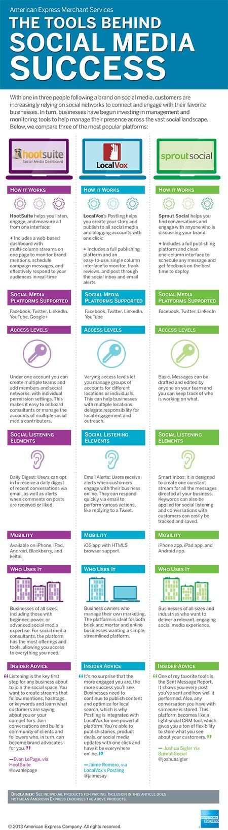 Comparison of hoot suite, LocalVox, and SproutSocial (#SocialMedia tools) #Infographic