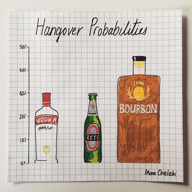 This week's #DataDrawing is about hangovers and the kinds of drinks that will give you one. Here's how the study was conducted: researchers gave 172 participants an alcoholic beverage. After nine hours, they were asked to complete a questionnaire that measured things like thirst, tiredness, headache and nausea. The numbers you see are based on the percentage of participants that had a moderate hangover after consuming the pictured drink.  Illustration: Guardian US data editor @mona_chalabi…