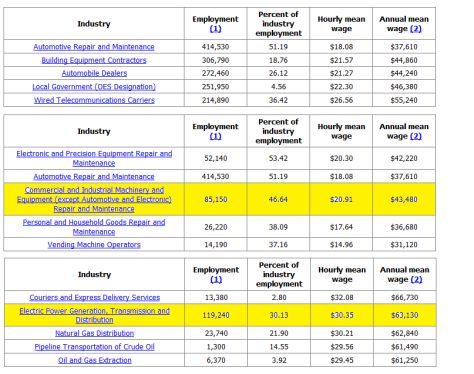 Wind Turbine Technician Salary #wind #energy #technician #training http://minnesota.remmont.com/wind-turbine-technician-salary-wind-energy-technician-training/  # Wind Turbine Technician Salary Before embarking on any new career, it is important to know what your return on investment is. In other words, is it worth it to pay for the schooling I need to get into this profession? The same rule applies in the Wind Industry, and this research should be done before enrolling in a Wind Turbine…