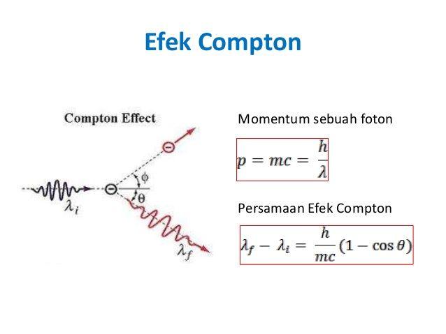 Efek compton ditemukan oleh Arthur Holy Compton pada tahun 1923. Menurut teori kuantum cahaya, foton berlaku sebagai partikel, hanya foton tidak memiliki massa diam. Compton mengamati hamburan foton dari sinar X oleh elektron dapat diterangkan dengan menganggap bahwa foton seperti partikel dengan energi hf dan momentum hf/c cocok seperti yang diusulkan oleh Einstein.