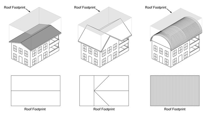 The catchment area is the first point of contact for rainfall. figure your Roof Footprint