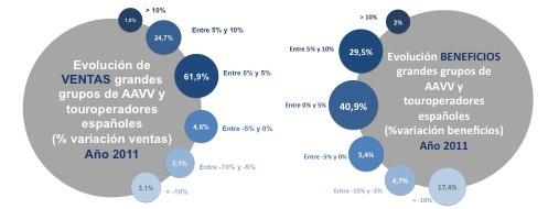 Variación en porcentaje de las ventas y beneficios obtenidos por las agencias de viajes y operadores turísticos en España durante el año 2011 con relación al año anterior (Fuente: Exceltur, 2012).