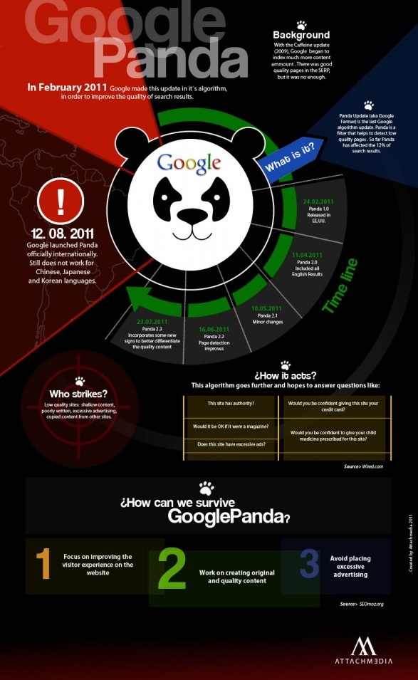 Google Panda update, la ultima actualización de los algoritmos de google antes de la reciente Google Penguin, esta infografía explica algunos de sus aspectos, visita http://www.publistudioltda.com