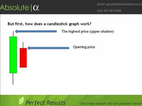 14 best Technical Analysis Demonstrations images on Pinterest - stock market analysis sample