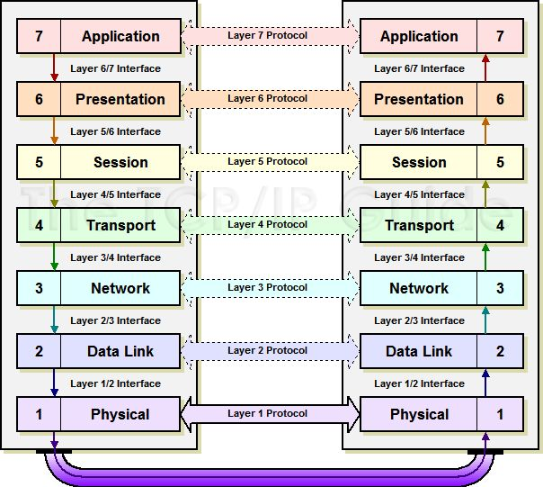 gate for cse osi reference model computer science preparation pinterest osi model. Black Bedroom Furniture Sets. Home Design Ideas