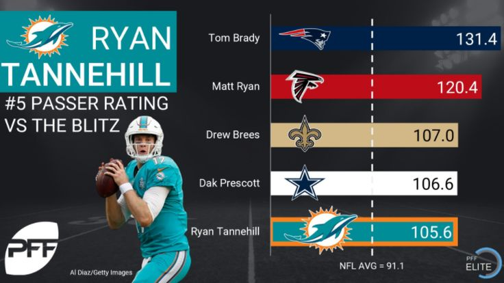 Dolphins QB Ryan Tannehill was cool under pressure last season, finishing the season with the fifth highest passer rating against the blitz.