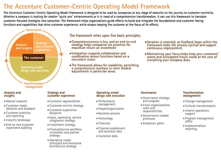 Accenture's Customer-Centric Operating Model Framework . . . this applies to aligning social to organizational goals