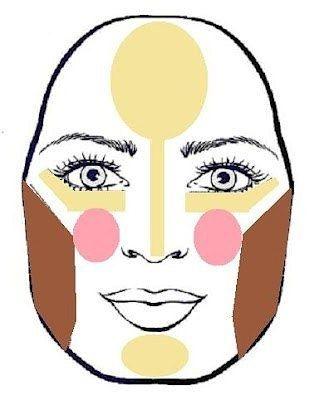 Простая ипонятная схема: формы лица, коррекция искульптурирование. 2