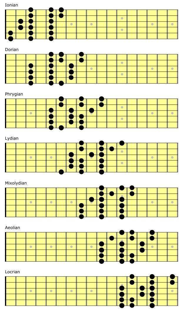 3 note per string scales guitarexercises guitar scales guitar chords guitar lessons. Black Bedroom Furniture Sets. Home Design Ideas