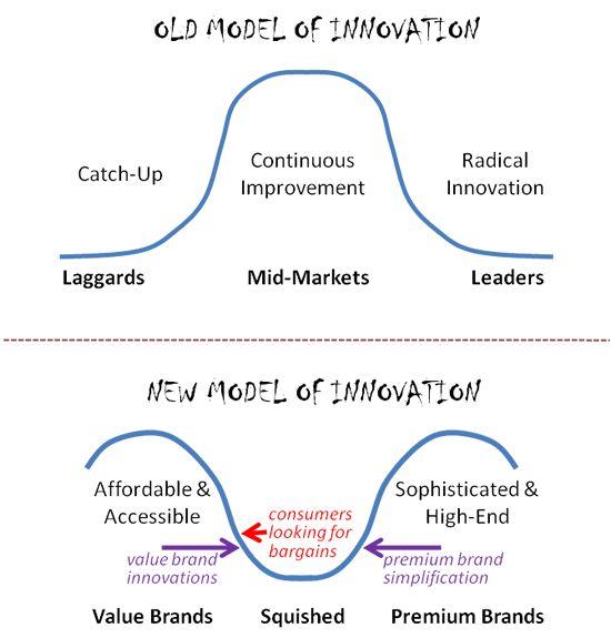 New model of innovation