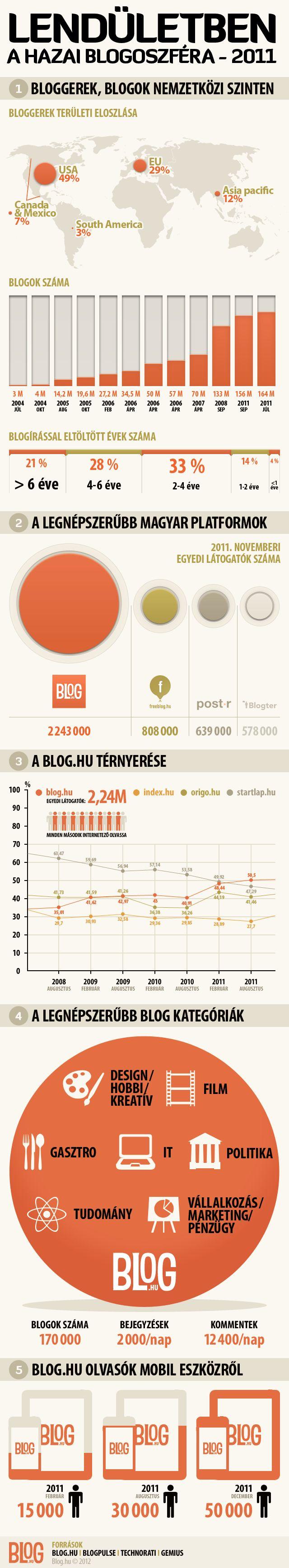 Lendületben a hazai blogoszféra