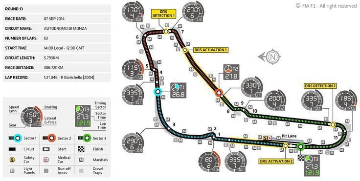 Strecken: Autodromo di Monza - Großer Preis von Italien - Formel-1-Strecken - Formel1.de