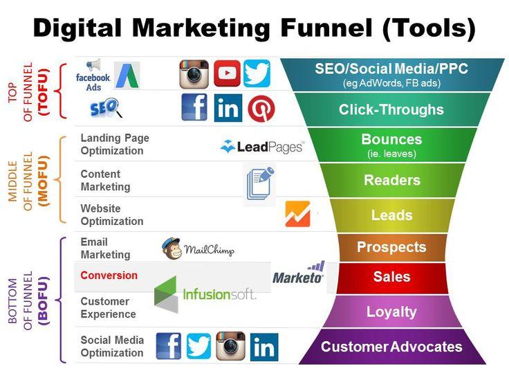 The 25+ best Digital marketing channels ideas on Pinterest - digital marketing plan