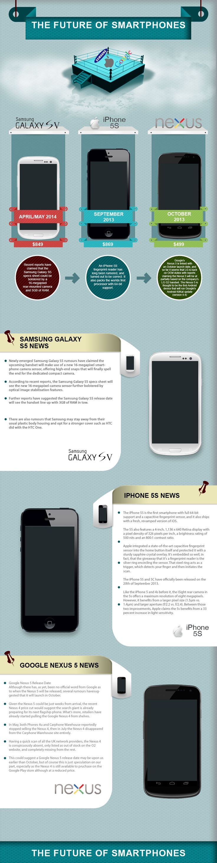 The future of #Smartphones #infographic