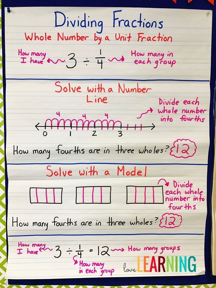 Divide Unit Fractions and Whole Numbers AWESOME K-5 Math Ideas