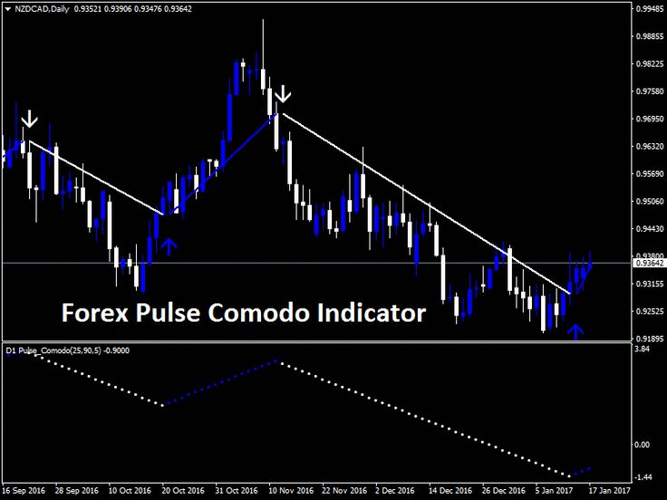 Download New Forex Pulse Comodo Indicator