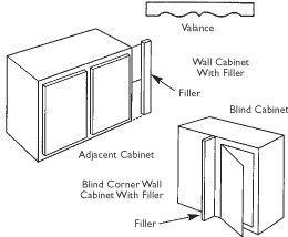 Hier ist eine Beispiel-Layout eines Küchenschrank, der Füllstoff verwendet, um einen Raum nicht abgedeckt zu verstecken durch eine Fabrik gebaut Schrank.