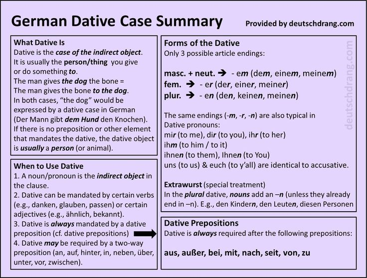 A quick summary of the dative case.