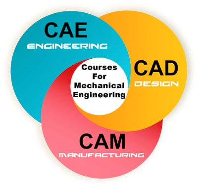 "Check out our new post ""Why CAD CAM is best course to opt for after Mechanical Engineering? ""  here  #CAD #CAM #CAE, #mechanical #engineering #course #career"