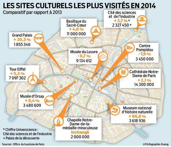 Les musées et monuments de Paris toujours plus fréquentés